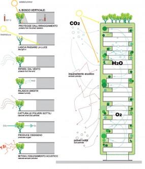 Bosco Verticale CO2, H2O, O2