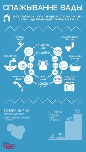 Белорусы знают, сколько воды уходит в канализацию(инфографика)