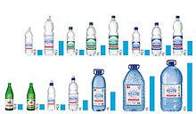 Ассортимент воды «Моршинская»