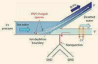 опреснитель морской воды