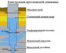 Артезианский водопровод