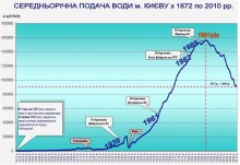 Среднегодовое потребления воды в Киеве (1872 - 2010 гг.)