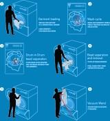 Новая технология стирки специальными пластиковыми гранулами