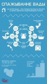 Инфографика расхода воды белорусами
