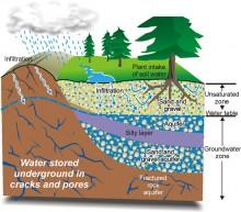 Вода под землей